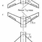 Строение крыла самолета