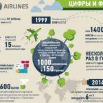 Авиакомпания S7 Сибирь отзывы пассажиров
